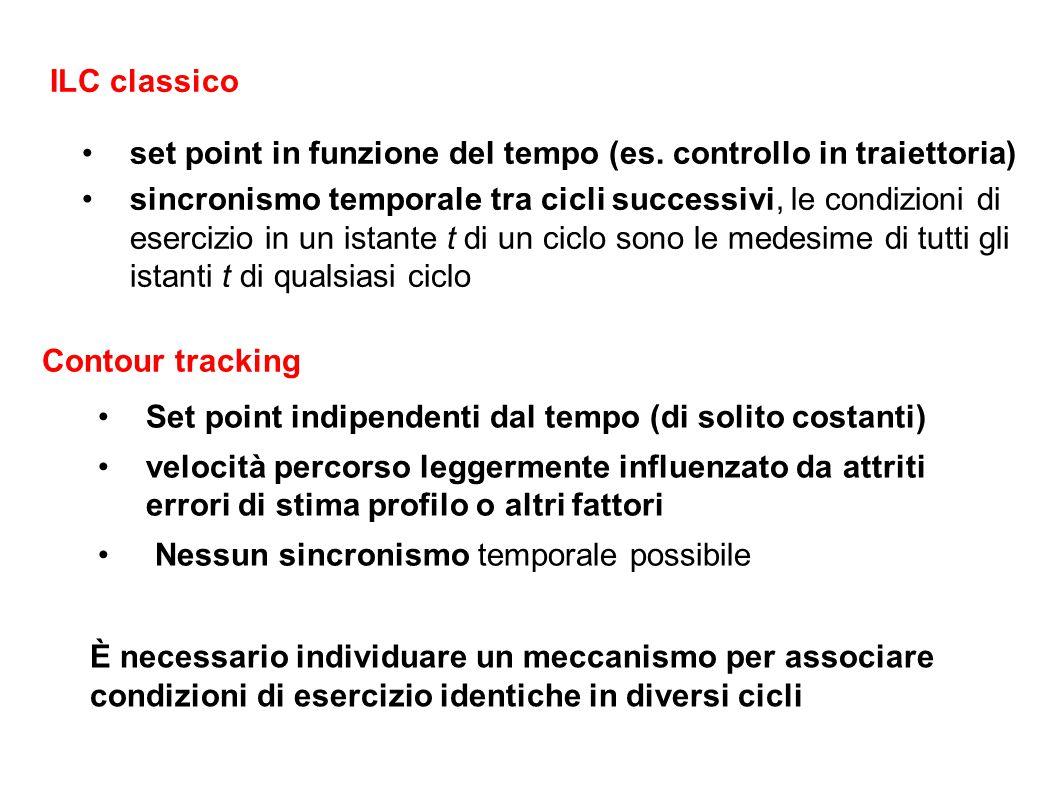 set point in funzione del tempo (es. controllo in traiettoria) sincronismo temporale tra cicli successivi, le condizioni di esercizio in un istante t
