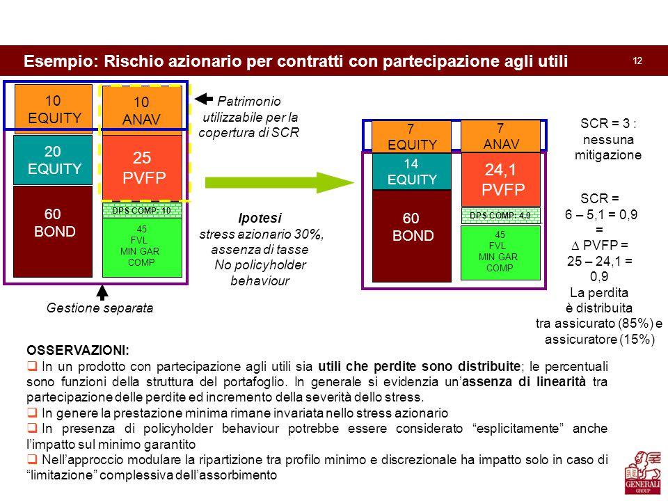12 Esempio: Rischio azionario per contratti con partecipazione agli utili 60 BOND 20 EQUITY 45 FVL MIN GAR COMP 25 PVFP OSSERVAZIONI:  In un prodotto con partecipazione agli utili sia utili che perdite sono distribuite; le percentuali sono funzioni della struttura del portafoglio.