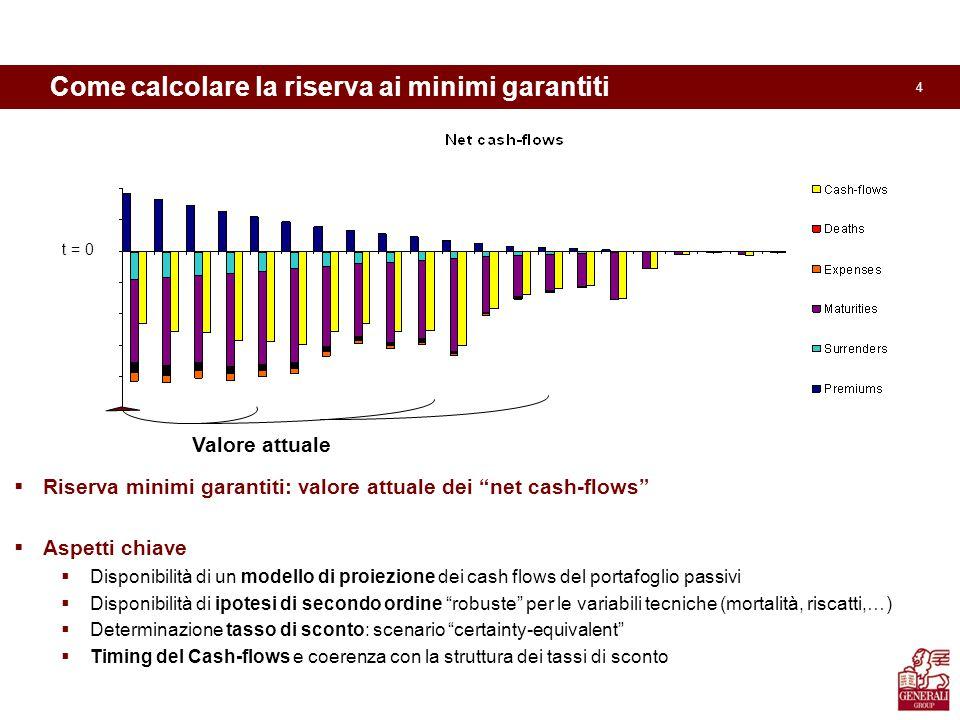 4 Come calcolare la riserva ai minimi garantiti  Riserva minimi garantiti: valore attuale dei net cash-flows  Aspetti chiave  Disponibilità di un modello di proiezione dei cash flows del portafoglio passivi  Disponibilità di ipotesi di secondo ordine robuste per le variabili tecniche (mortalità, riscatti,…)  Determinazione tasso di sconto: scenario certainty-equivalent  Timing del Cash-flows e coerenza con la struttura dei tassi di sconto MVA TEC Valore attuale t = 0