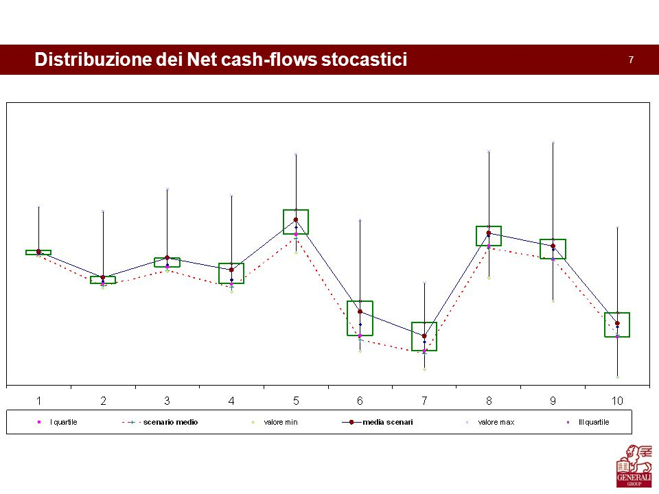 7 Distribuzione dei Net cash-flows stocastici MVA TEC
