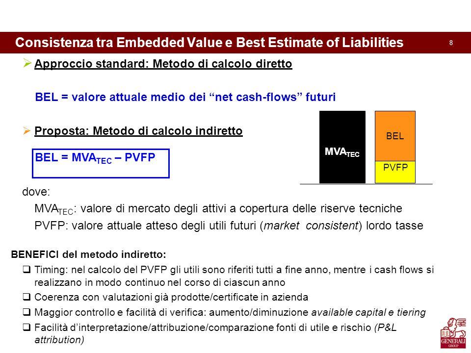 8 Consistenza tra Embedded Value e Best Estimate of Liabilities MVA TEC BEL PVFP  Approccio standard: Metodo di calcolo diretto BEL = valore attuale medio dei net cash-flows futuri  Proposta: Metodo di calcolo indiretto BEL = MVA TEC – PVFP dove: MVA TEC : valore di mercato degli attivi a copertura delle riserve tecniche PVFP: valore attuale atteso degli utili futuri (market consistent) lordo tasse BENEFICI del metodo indiretto:  Timing: nel calcolo del PVFP gli utili sono riferiti tutti a fine anno, mentre i cash flows si realizzano in modo continuo nel corso di ciascun anno  Coerenza con valutazioni già prodotte/certificate in azienda  Maggior controllo e facilità di verifica: aumento/diminuzione available capital e tiering  Facilità d'interpretazione/attribuzione/comparazione fonti di utile e rischio (P&L attribution) MVA TEC