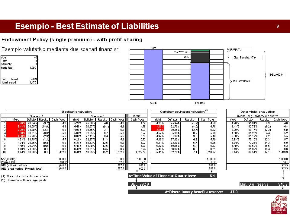 9 Esempio - Best Estimate of Liabilities MVA TEC