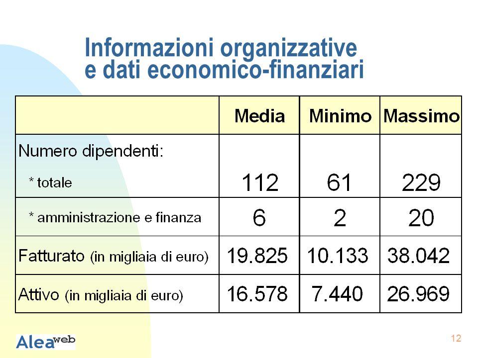 12 Informazioni organizzative e dati economico-finanziari