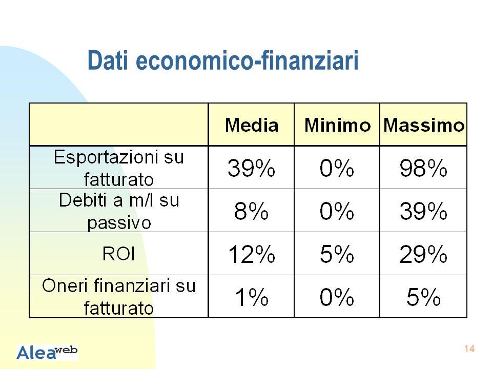14 Dati economico-finanziari