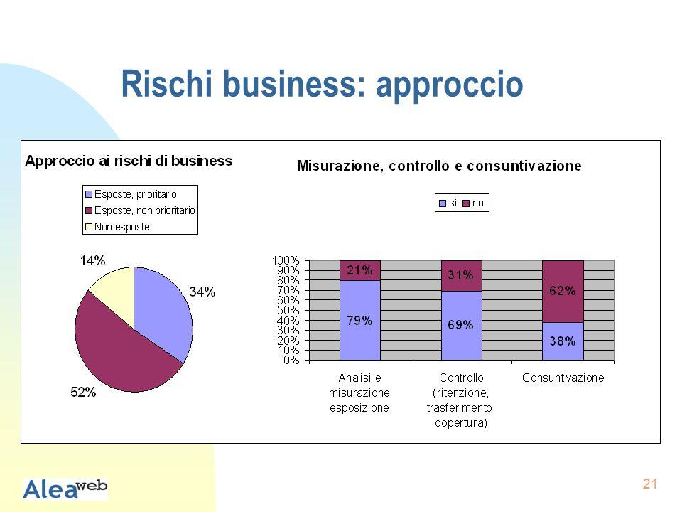 21 Rischi business: approccio