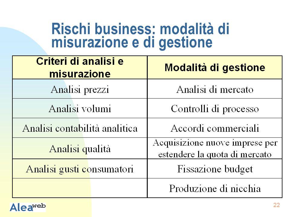 22 Rischi business: modalità di misurazione e di gestione