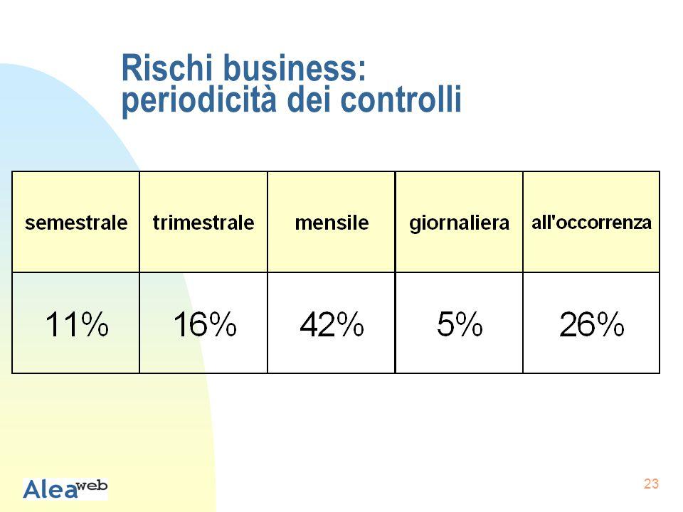 23 Rischi business: periodicità dei controlli