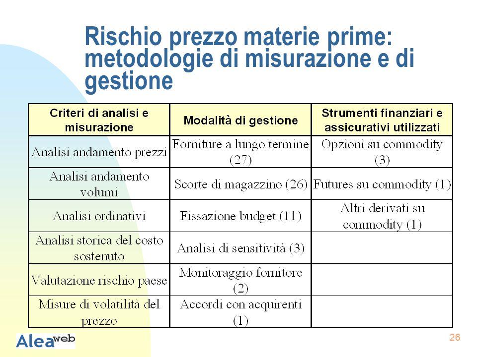 26 Rischio prezzo materie prime: metodologie di misurazione e di gestione