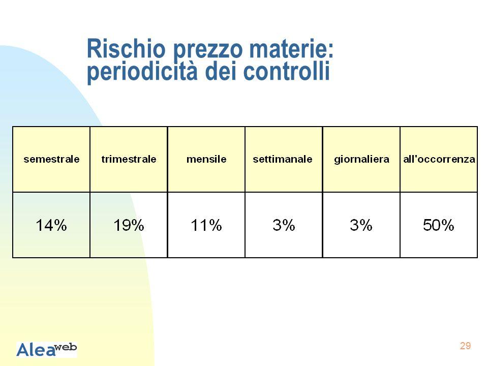 29 Rischio prezzo materie: periodicità dei controlli