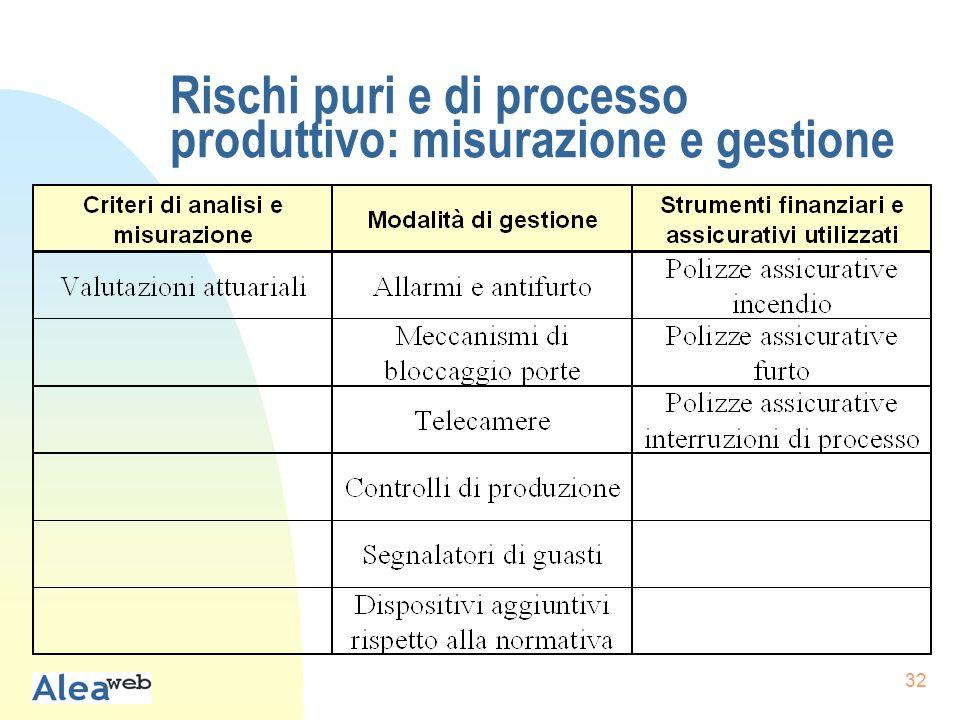 32 Rischi puri e di processo produttivo: misurazione e gestione