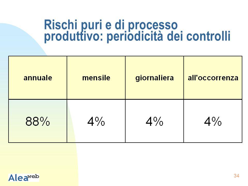 34 Rischi puri e di processo produttivo: periodicità dei controlli