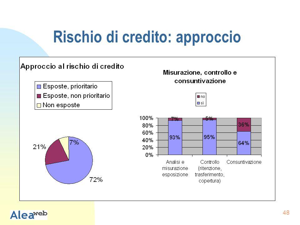 48 Rischio di credito: approccio