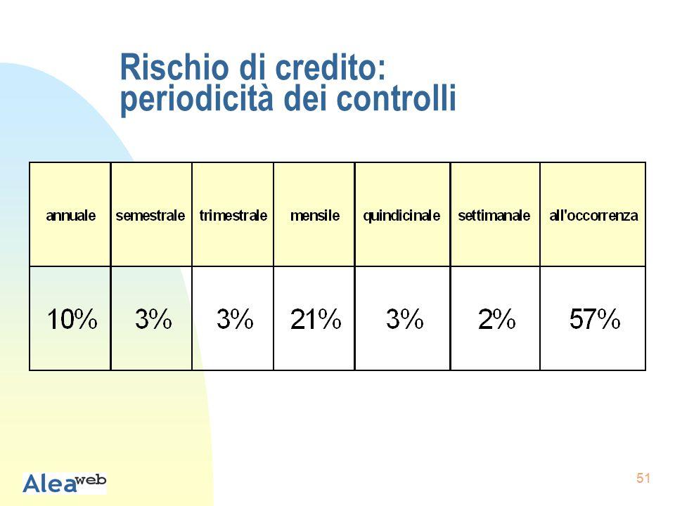 51 Rischio di credito: periodicità dei controlli