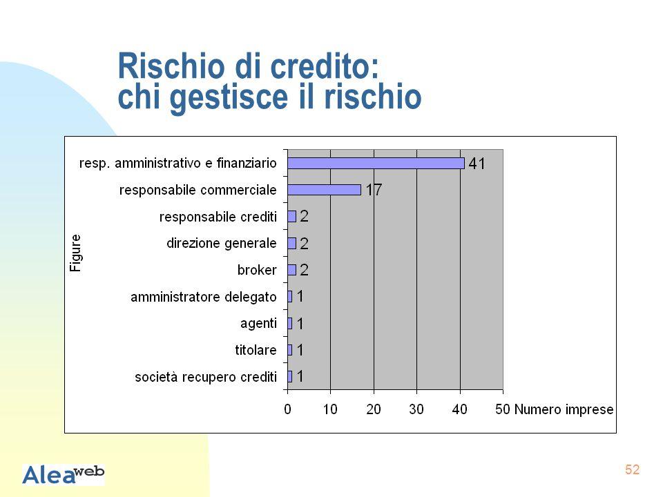 52 Rischio di credito: chi gestisce il rischio