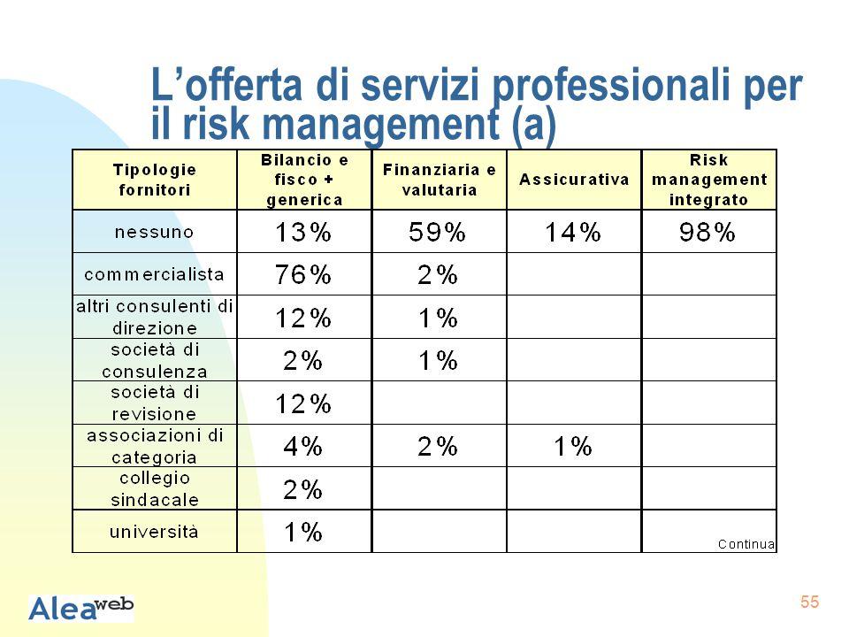 55 L'offerta di servizi professionali per il risk management (a)