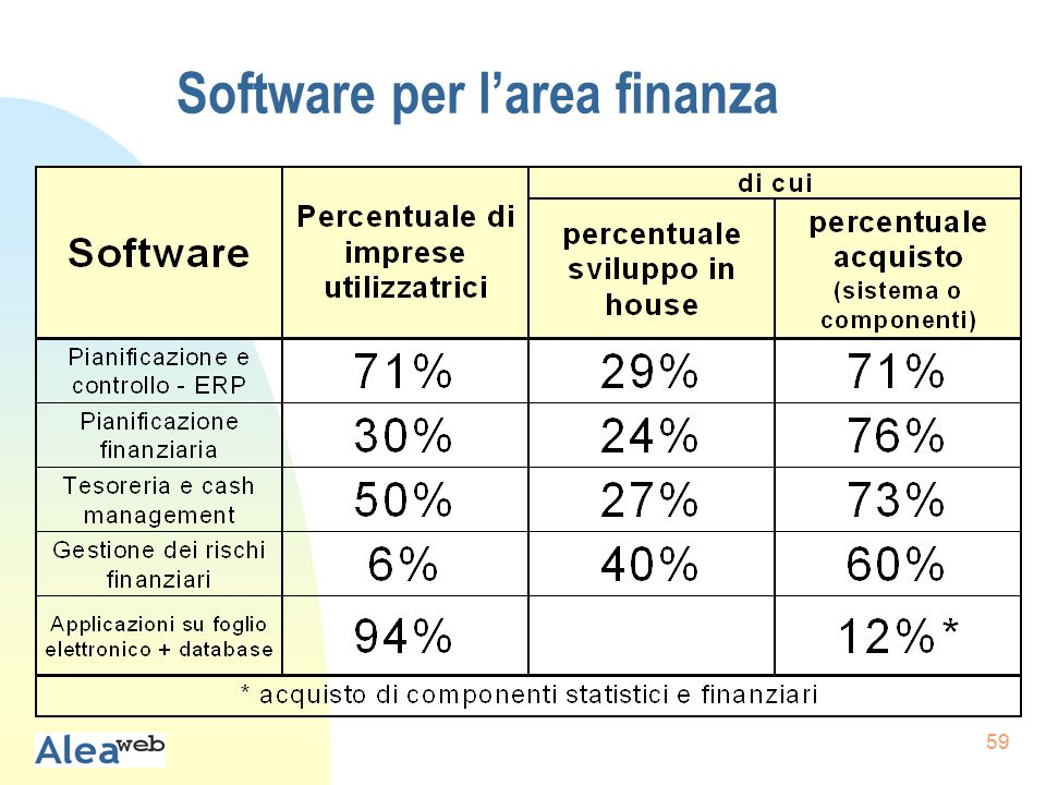 59 Software per l'area finanza