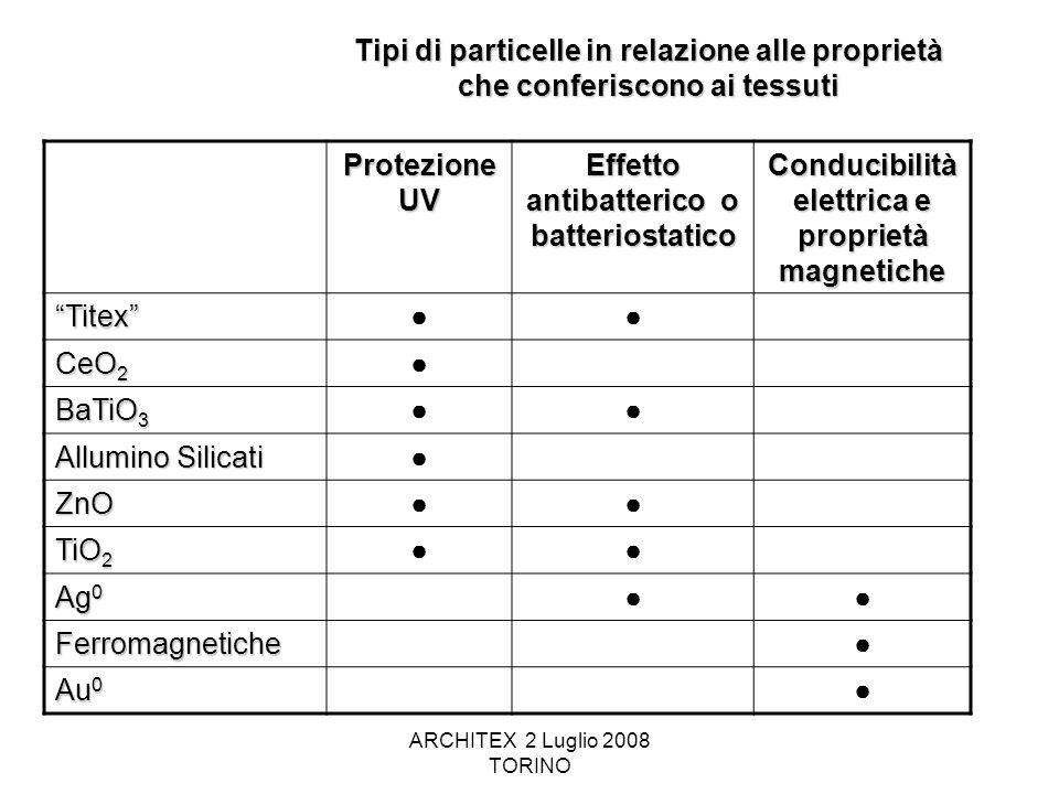 ARCHITEX 2 Luglio 2008 TORINO Tipi di particelle in relazione alle proprietà che conferiscono ai tessuti Protezione UV Effetto antibatterico o batteri