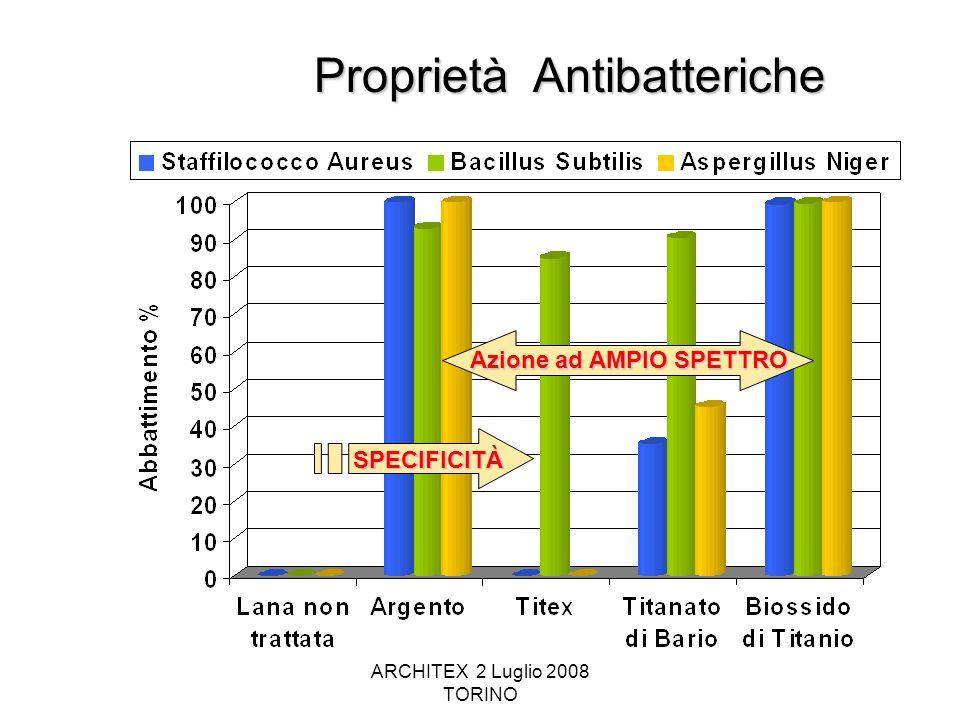 ARCHITEX 2 Luglio 2008 TORINO Proprietà Antibatteriche SPECIFICITÀ Azione ad AMPIO SPETTRO