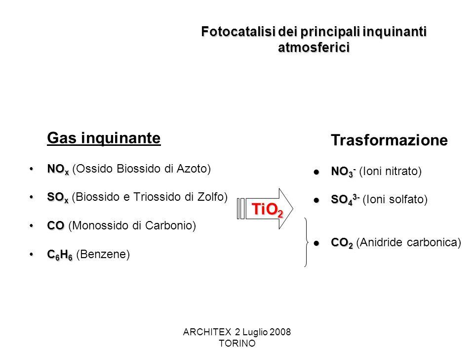 ARCHITEX 2 Luglio 2008 TORINO Fotocatalisi dei principali inquinanti atmosferici Gas inquinante NO xNO x (Ossido Biossido di Azoto) SO xSO x (Biossido