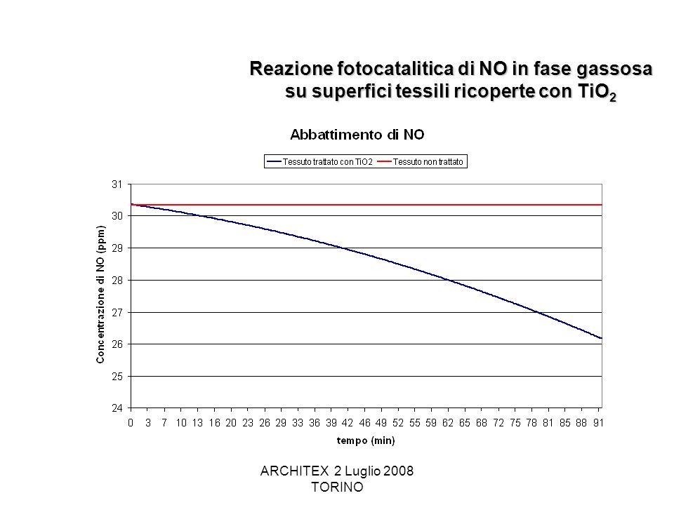 ARCHITEX 2 Luglio 2008 TORINO Reazione fotocatalitica di NO in fase gassosa su superfici tessili ricoperte con TiO 2