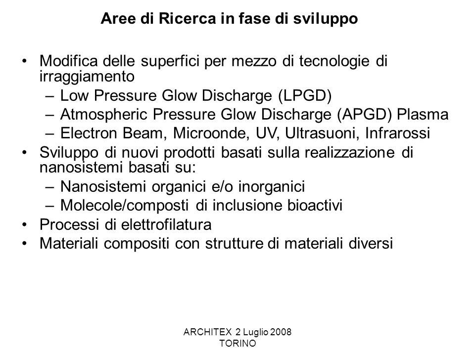 ARCHITEX 2 Luglio 2008 TORINO Aree di Ricerca in fase di sviluppo Modifica delle superfici per mezzo di tecnologie di irraggiamento –Low Pressure Glow