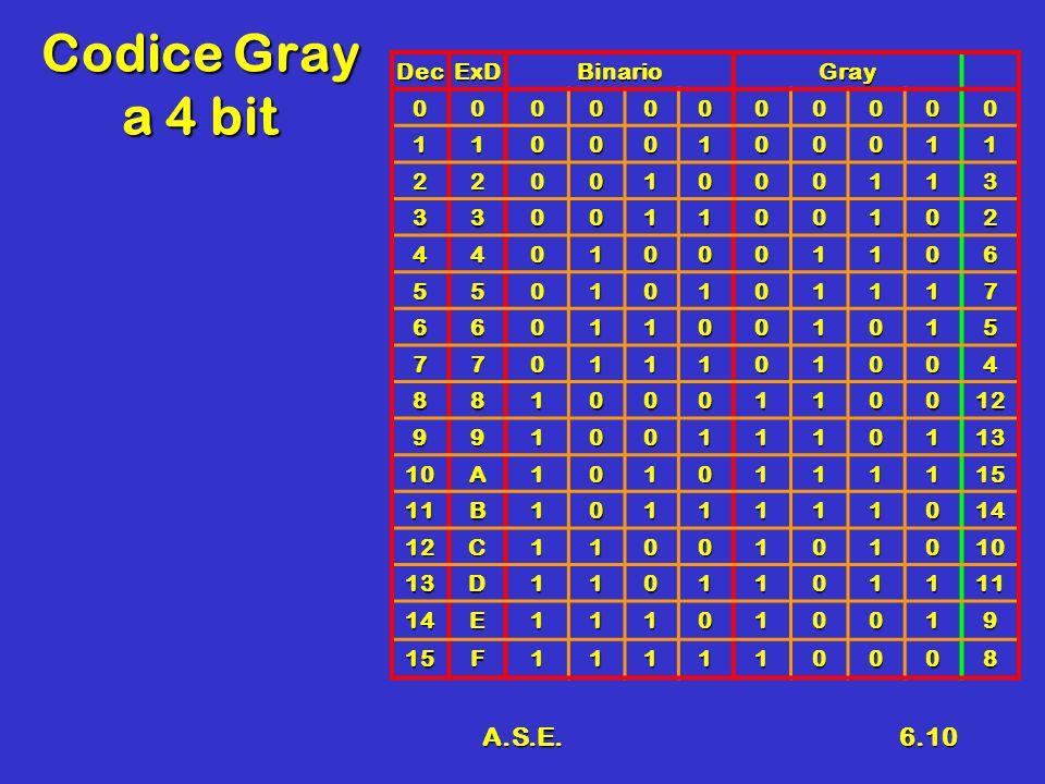A.S.E.6.10 Codice Gray a 4 bit DecExDBinarioGray 00000000000 11000100011 22001000113 33001100102 44010001106 55010101117 66011001015 77011101004 881000110012 991001110113 10A1010111115 11B1011111014 12C1100101010 13D1101101111 14E111010019 15F111110008