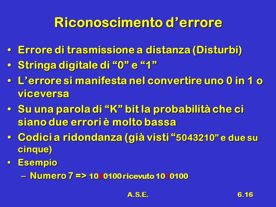 A.S.E.6.16 Riconoscimento d'errore Errore di trasmissione a distanza (Disturbi)Errore di trasmissione a distanza (Disturbi) Stringa digitale di 0 e 1 Stringa digitale di 0 e 1 L'errore si manifesta nel convertire uno 0 in 1 o viceversaL'errore si manifesta nel convertire uno 0 in 1 o viceversa Su una parola di K bit la probabilità che ci siano due errori è molto bassaSu una parola di K bit la probabilità che ci siano due errori è molto bassa Codici a ridondanza (già visti 5043210 e due su cinque)Codici a ridondanza (già visti 5043210 e due su cinque) EsempioEsempio –Numero 7 => 1000100 ricevuto 1010100