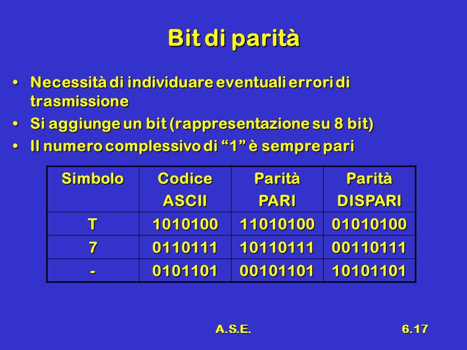 A.S.E.6.17 Bit di parità Necessità di individuare eventuali errori di trasmissioneNecessità di individuare eventuali errori di trasmissione Si aggiunge un bit (rappresentazione su 8 bit)Si aggiunge un bit (rappresentazione su 8 bit) Il numero complessivo di 1 è sempre pariIl numero complessivo di 1 è sempre pari SimboloCodiceASCIIParitàPARIParitàDISPARI T10101001101010001010100 701101111011011100110111 -01011010010110110101101