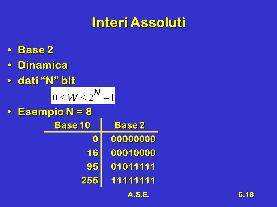 A.S.E.6.18 Interi Assoluti Base 2Base 2 DinamicaDinamica dati N bitdati N bit Esempio N = 8Esempio N = 8 Base 10 Base 2 000000000 1600010000 9501011111 25511111111