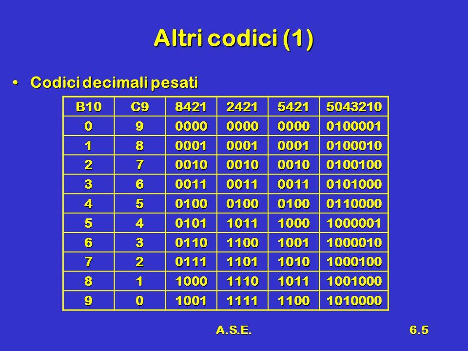 A.S.E.6.6 Altri codici (2) Codici decimali non pesatiCodici decimali non pesati B10 Eccesso a 3 2 su 5 0001111000 1010000011 2010100101 3011000110 4011101001 5100001010 6100101100 7101010001 8101110010 9110010100