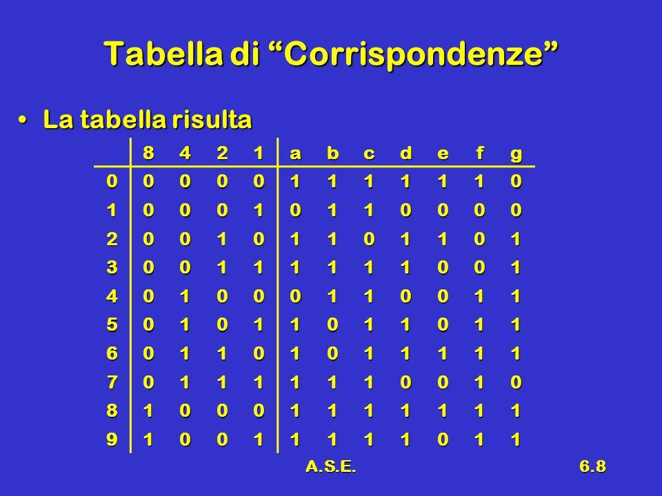 A.S.E.6.8 Tabella di Corrispondenze La tabella risultaLa tabella risulta 8421abcdefg 000001111110 100010110000 200101101101 300111111001 401000110011 501011011011 601101011111 701111110010 810001111111 910011111011