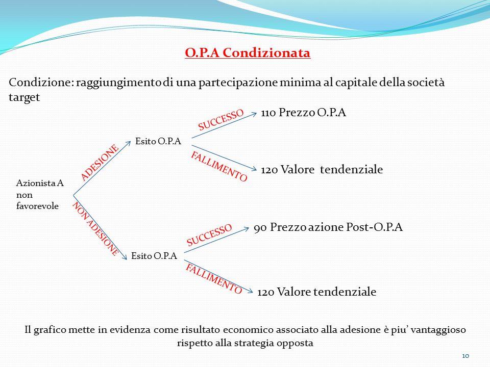 10 O.P.A Condizionata Condizione: raggiungimento di una partecipazione minima al capitale della società target Azionista A non favorevole Esito O.P.A