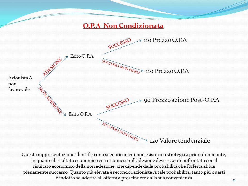 11 Azionista A non favorevole Esito O.P.A 110 Prezzo O.P.A 90 Prezzo azione Post-O.P.A 120 Valore tendenziale ADESIONE NON ADESIONE SUCCESSO SUCCESSO