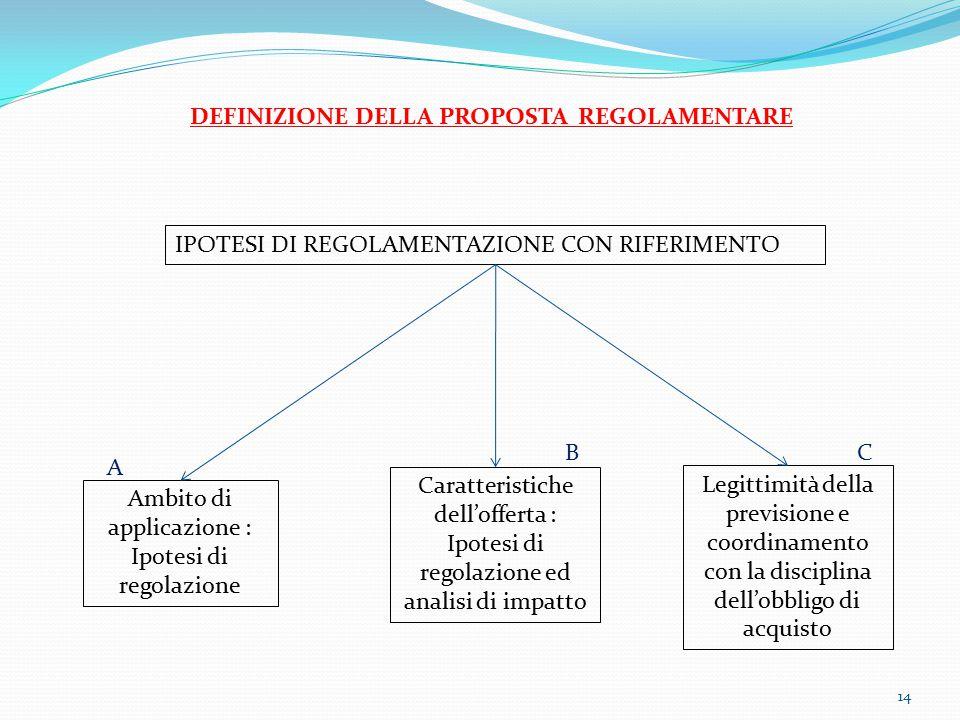 14 DEFINIZIONE DELLA PROPOSTA REGOLAMENTARE IPOTESI DI REGOLAMENTAZIONE CON RIFERIMENTO Ambito di applicazione : Ipotesi di regolazione Caratteristich