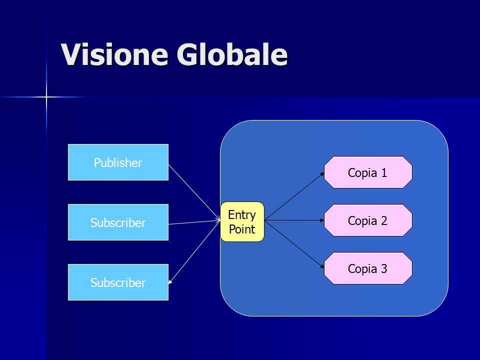 Visione Globale Publisher Subscriber Entry Point Copia 1 Copia 2 Copia 3