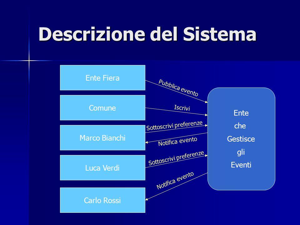 Descrizione del Sistema Ente che Gestisce gli Eventi Ente Fiera Comune Luca Verdi Carlo Rossi Pubblica evento Marco Bianchi Iscrivi Sottoscrivi prefer