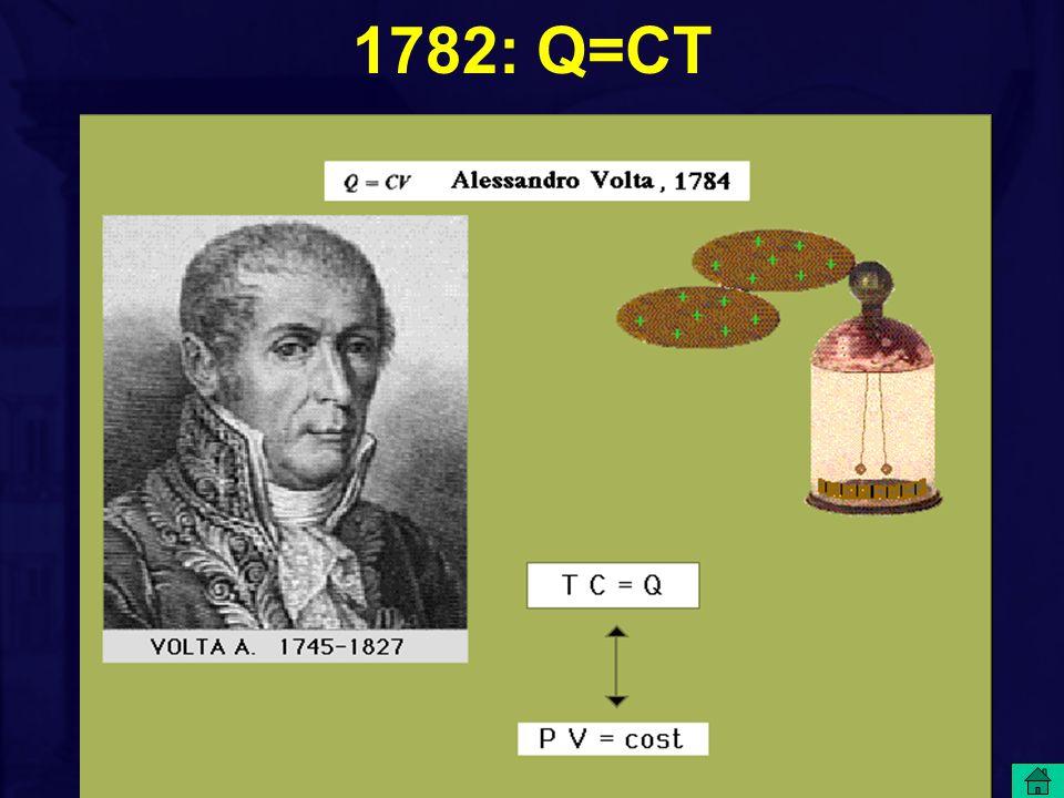 1782: Q=CT