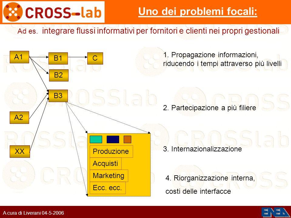 A cura di Liverani 04-5-2006 Uno dei problemi focali: 1.
