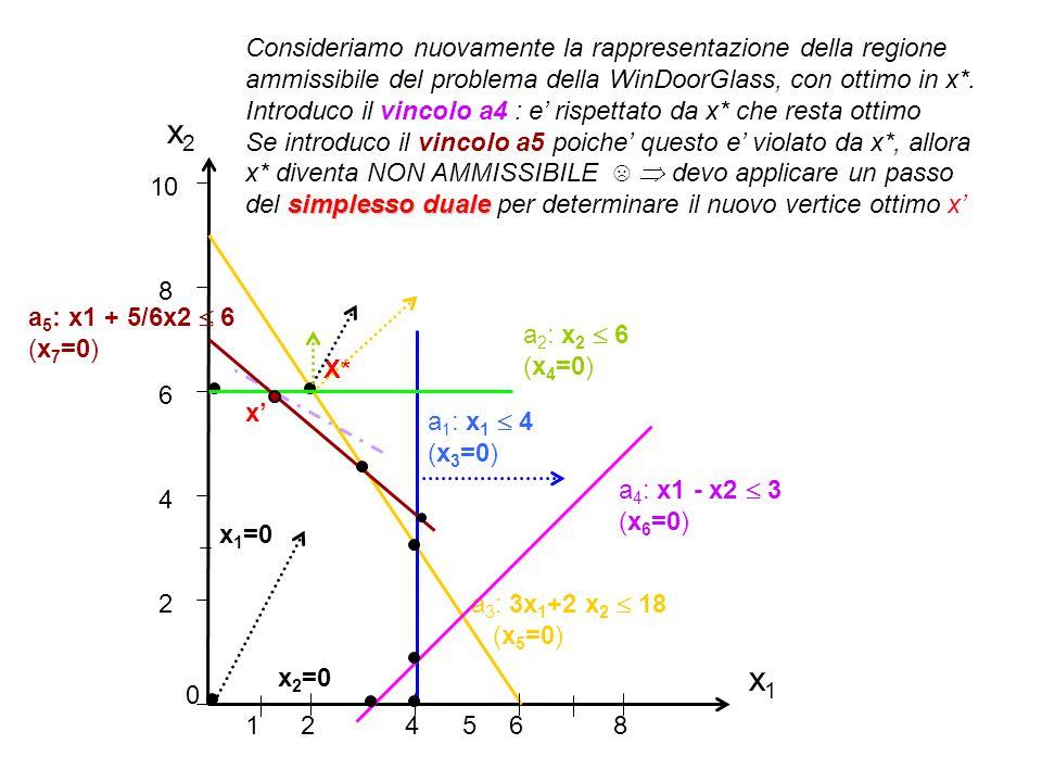 x1x1 x2x2 2 4 6 8 10 0 24 68 51 a 1 : x 1  4 (x 3 =0) a 3 : 3x 1 +2 x 2  18 (x 5 =0) X* a 2 : x 2  6 (x 4 =0) Consideriamo nuovamente la rappresent