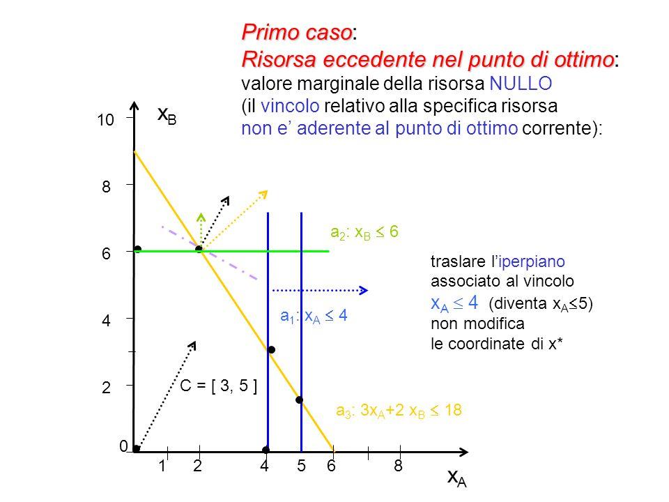 xAxA xBxB 2 4 6 8 10 0 24 68 51 a 1 : x A  4 a 3 : 3x A +2 x B  18 C = [ 3, 5 ] a 2 : x B  6 Primo caso Risorsa eccedente nel punto di ottimo Primo