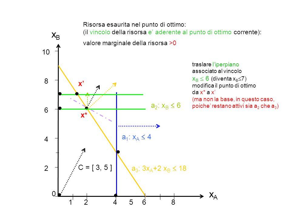 xAxA xBxB 2 4 6 8 10 0 24 68 51 a 1 : x A  4 a 3 : 3x A +2 x B  18 C = [ 3, 5 ] a 2 : x B  6 Risorsa esaurita nel punto di ottimo: (il vincolo dell