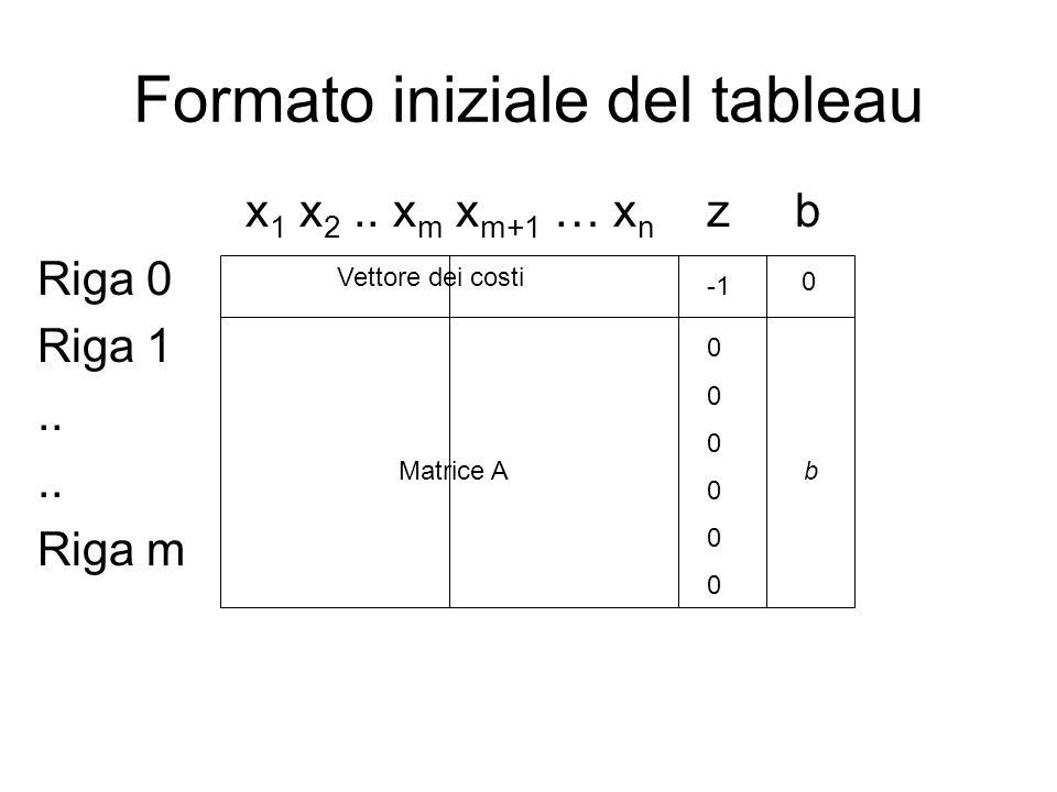 Formato iniziale del tableau x 1 x 2.. x m x m+1 … x n z b Riga 0 Riga 1.. Riga m Vettore dei costi 0 Matrice A 000000000000 b
