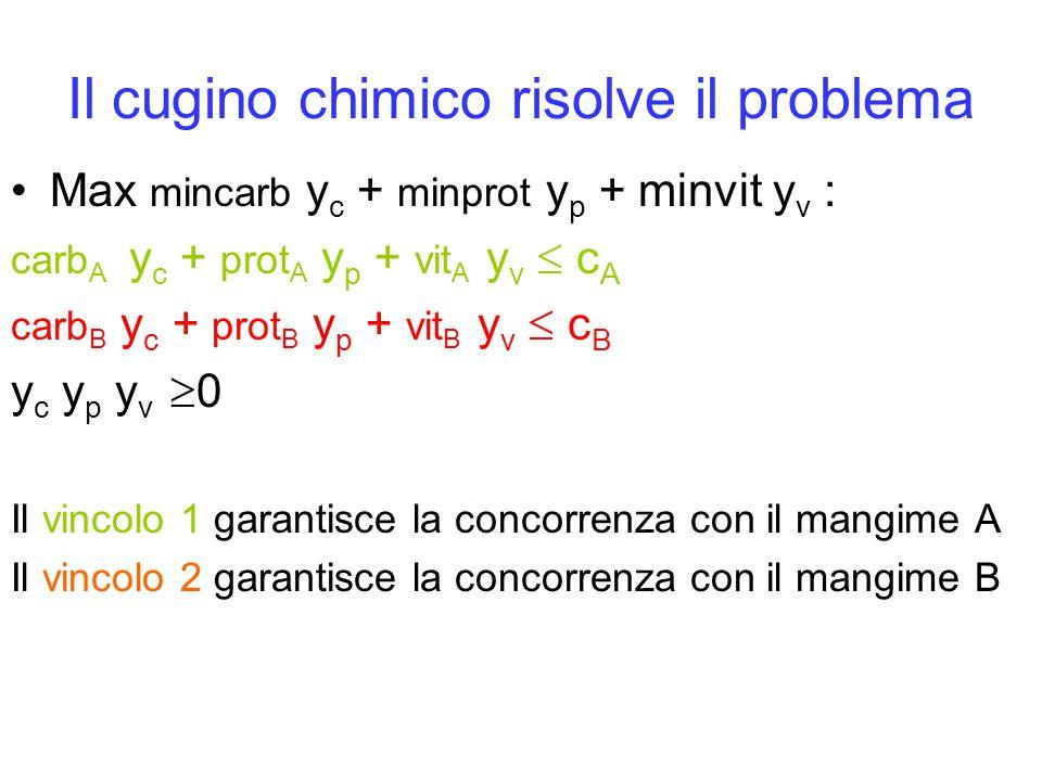 Il cugino chimico risolve il problema Max mincarb y c + minprot y p + minvit y v : carb A y c + prot A y p + vit A y v  c A carb B y c + prot B y p +