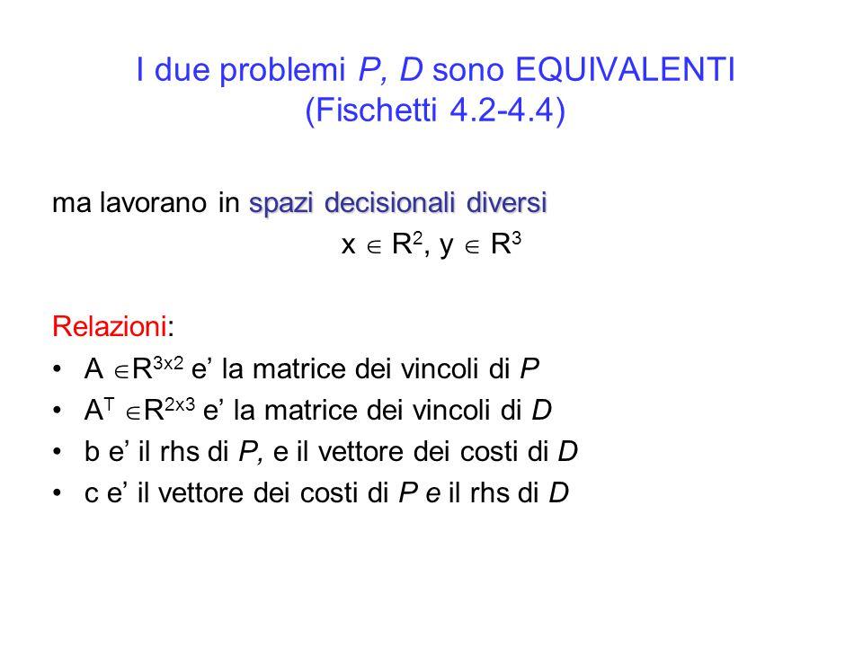 I due problemi P, D sono EQUIVALENTI (Fischetti 4.2-4.4) spazi decisionali diversi ma lavorano in spazi decisionali diversi x  R 2, y  R 3 Relazioni