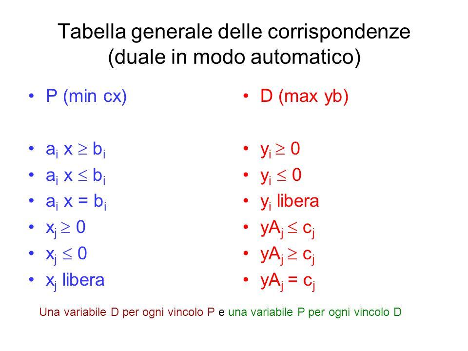Tabella generale delle corrispondenze (duale in modo automatico) P (min cx) a i x  b i a i x  b i a i x = b i x j  0 x j  0 x j libera D (max yb)