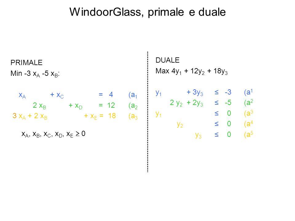 WindoorGlass, primale e duale PRIMALE Min -3 x A -5 x B : x A + x C = 4(a 1 2 x B + x D = 12(a 2 3 x A + 2 x B + x E = 18(a 3 x A, x B, x C, x D, x E