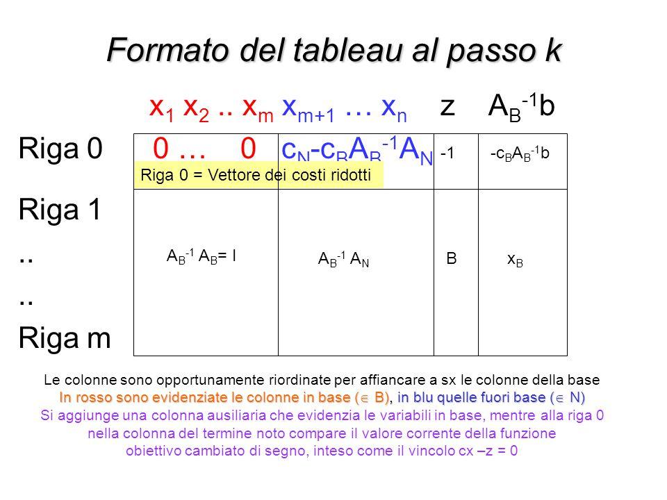 Formato del tableau al passo k x 1 x 2.. x m x m+1 … x n z A B -1 b Riga 0 0 … 0 c N -c B A B -1 A N Riga 1.. Riga m Riga 0 = Vettore dei costi ridott