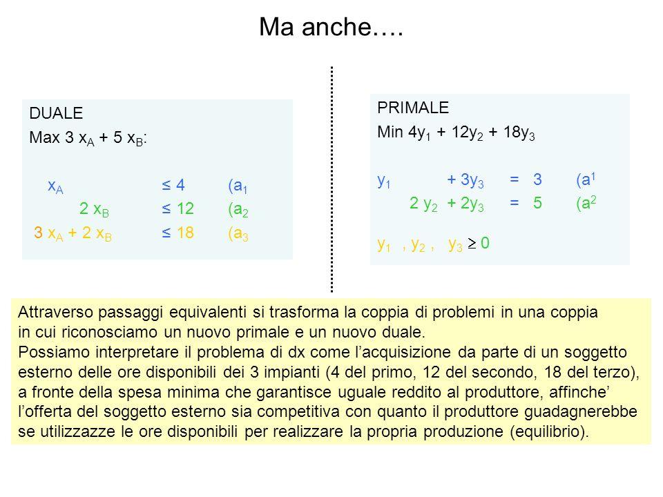 Ma anche…. DUALE Max 3 x A + 5 x B : x A ≤ 4(a 1 2 x B ≤ 12(a 2 3 x A + 2 x B ≤ 18(a 3 PRIMALE Min 4y 1 + 12y 2 + 18y 3 y 1 + 3y 3 = 3(a 1 2 y 2 + 2y