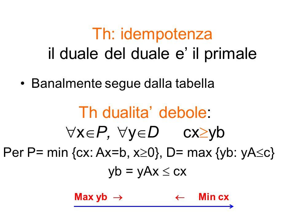 Th dualita' debole:  x  P,  y  D cx  yb Banalmente segue dalla tabella Th: idempotenza il duale del duale e' il primale Per P= min {cx: Ax=b, x 