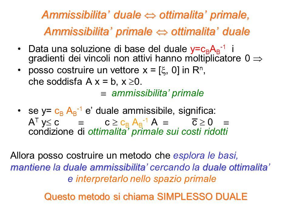 Ammissibilita' duale  ottimalita' primale, Ammissibilita' primale  ottimalita' duale Data una soluzione di base del duale y=c B A B -1 i gradienti d